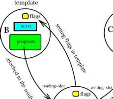 Which Verb Tenses to Use in a Research Paper